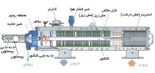 فیلتر های اسکرین خود شوینده اصفهان پلاست | شرکت آرکا سازه قنات کیان